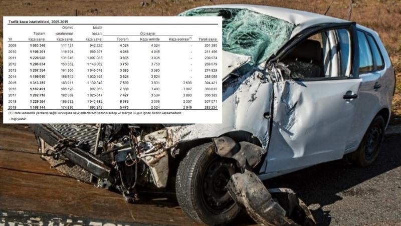 174 bin 896 adet ölümlü yaralanmalı trafik kazası meydana geldi