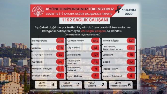 Ankara'da bin 192 sağlıkçı korona