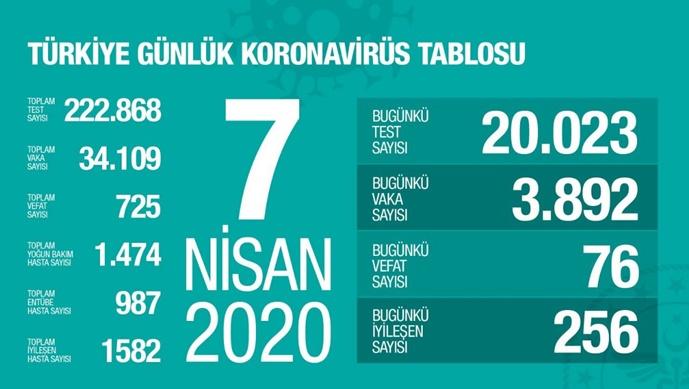 Koca: Koronavirüsten hayatını kaybeden sayısı 725'e yükseldi
