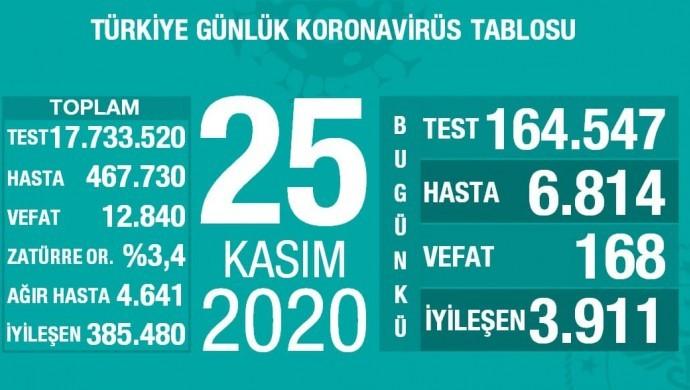 Koca 'vaka' sayılarını açıkladı: Bugünkü vaka sayımız 28 bin 351