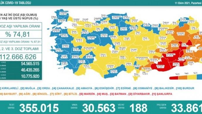 Korona tablosu: 188 vefat, 30 bin 563 yeni vaka