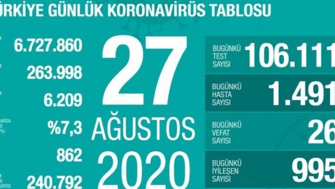 Koronada son 24 saat: 26 ölüm, bin 491 vaka