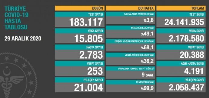 Koronadan 253 kişi daha hayatını kaybetti