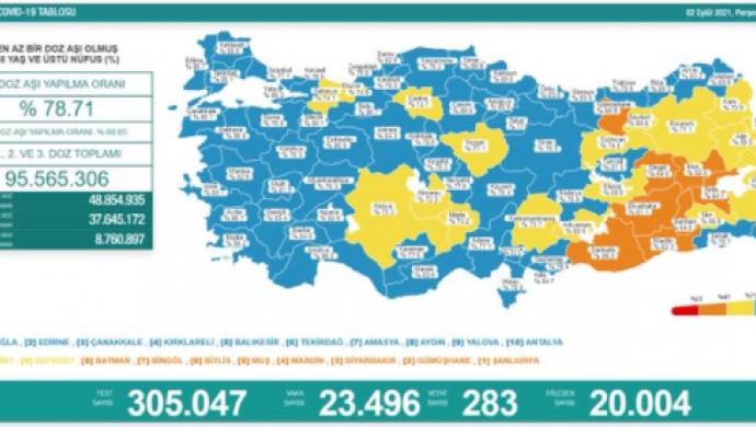Koronadan 283 kişi daha hayatını kaybetti