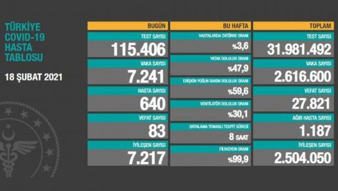 Koronadan 83 vefat, 7 bin 241 yeni vaka tespiti