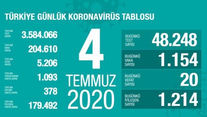 Koronadan ölenlerin sayısı 5 bin 206'ya yükseldi