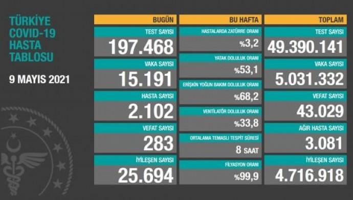 Koronadan toplam vaka sayısı 5 milyonu aştı