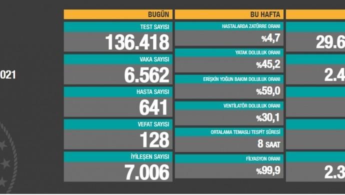 Koronadan vefat sayısı 25 bin 993'e yükseldi