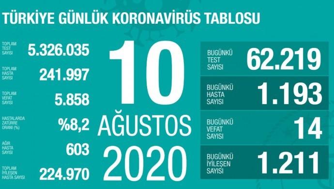 Kovid-19 nedeniyle can kaybı 5 bin 858'e yükseldi
