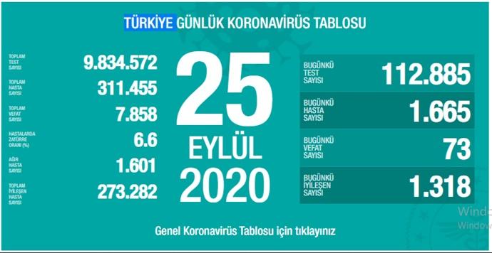 Kovid-19 nedeniyle vefat sayısı 7 bin 858'e yükseldi