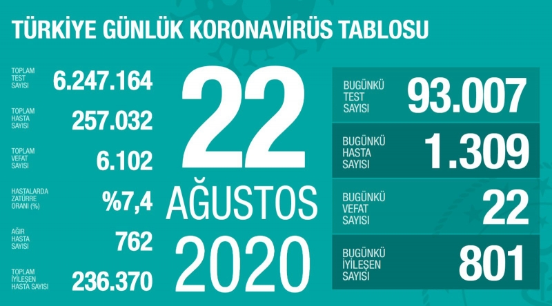 Kovid-19 sonucu 22 kişi hayatını kaybetti