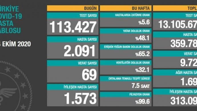 Kovid-19'da son 24 saat: 69 can kaybı