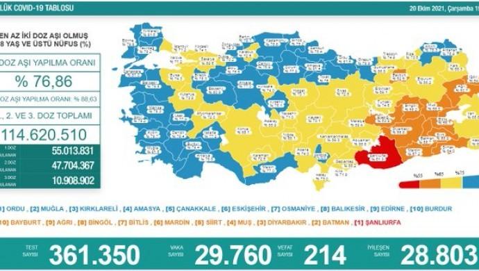 Kovid-19'dan 214 yeni vefat