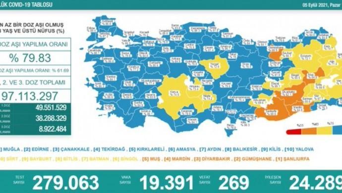 Kovid-19'dan 269 kişi daha hayatını kaybetti