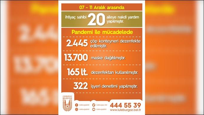 """Lüleburgaz Belediyesi'nin haftalık pandemi raporu""""20 aileye daha can suyu"""""""