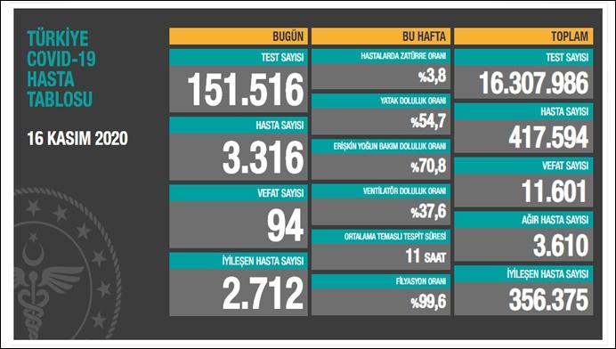 Tablo ağırlaşıyor: 94 can kaybı, 3 bin 316 yeni hasta