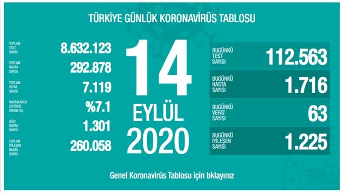 Türkiye'de bugün 63 kişi Kovid-19 yüzünden can verdi
