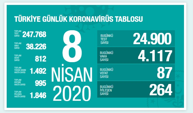 Türkiye'de Kovid-19'dan ölenlerin sayısı 812'ye yükseldi