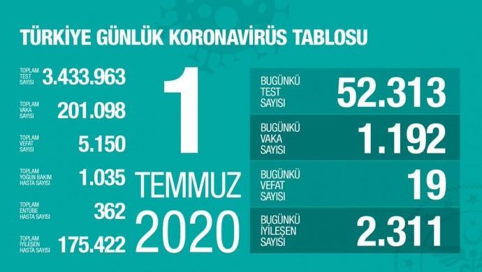 Türkiye'de toplam vaka 201 bini aştı