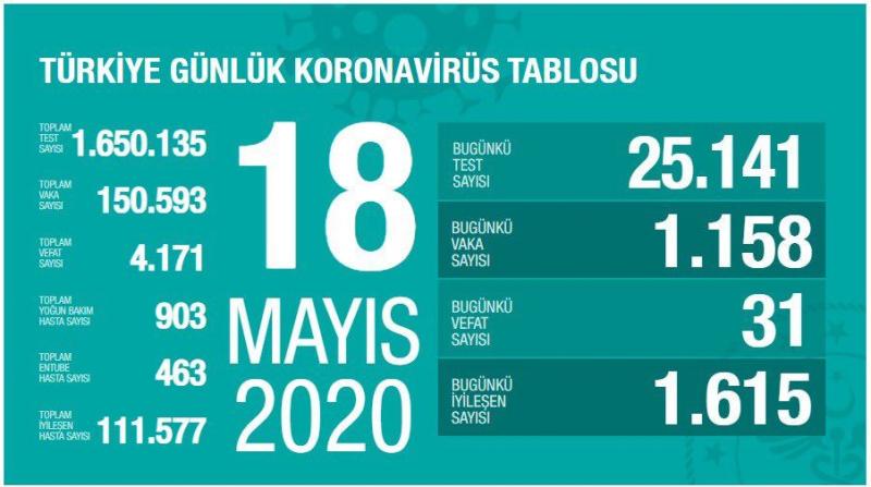 Türkiye'de toplam vaka sayısı 150 bini aştı