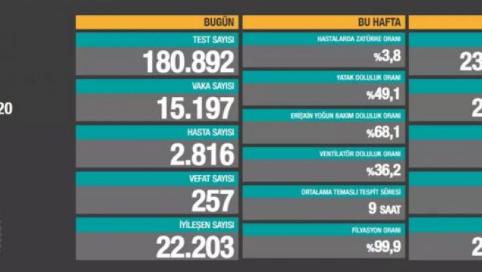 Türkiye'de vefat sayısı 20 bin 135'e yükseldi